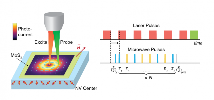Mapping photocurrents with quantum sensors