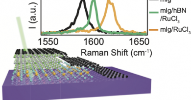 Modulation Doping via a Two-Dimensional Atomic Crystalline Acceptor